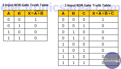 2 & 3 Input NOR Gate Truth Tables
