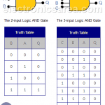 Logic AND Gate Tutorial – Truth Table