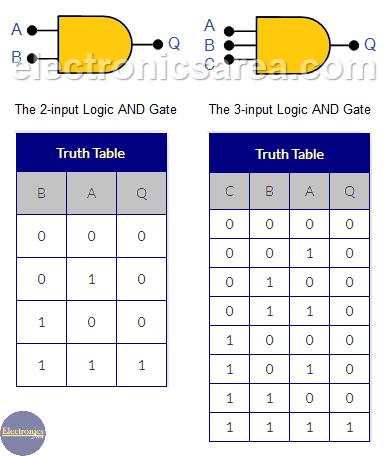 2-input and 3-input logic AND Gate - Truth Tables