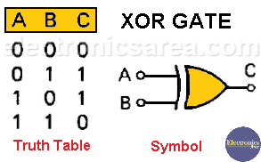 2 Inputs XOR Gate and Truth Table