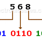 BCD Code - Binary Coded Decimal