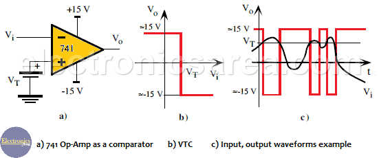 741 Op-Amp working as a comparator - Operational Amplifier as comparator