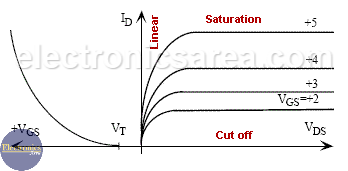NMOS Characteristic Curves