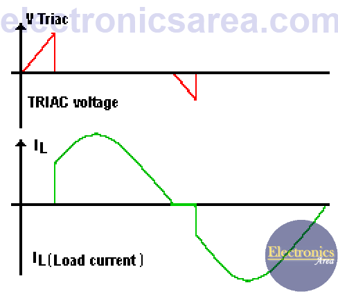 Incandescent lamp dimmer TRIAC waveform