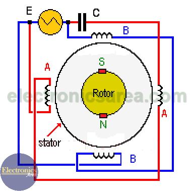 AC motor (AC Electric Motor)