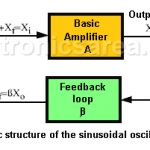 Sinusoidal oscillator (basic structure)