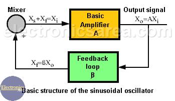 Basic structure of a sinusoidal oscillator