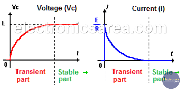 Capacitor Charging Process Waveforms