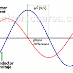 Impedance of a capacitor - Capacitive reactance