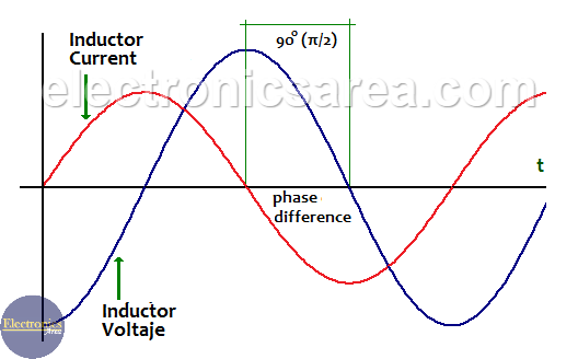 Phase difference between voltage and current in a capacitor