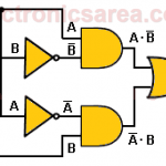 Combinational Circuit Using Logic Gates- Digital Electronics