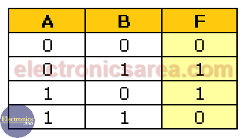 Combinational Circuit Truth Table