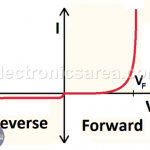 Semiconductor Diode - Principle of operation - Applications
