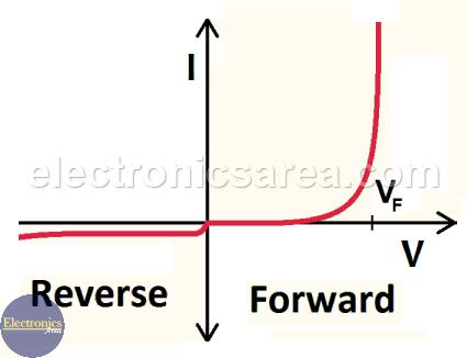 Real DiodeCurrent-Voltage Relationship