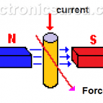 DC Motor – Parts of a DC Motor. Basic Operation Principle.