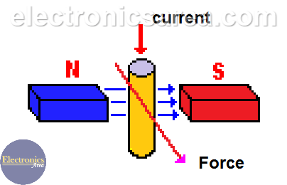 Basic DC Motor Operation Principle
