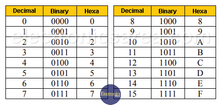 Conversion table between decimal, binary and hexadecimal numbering systems