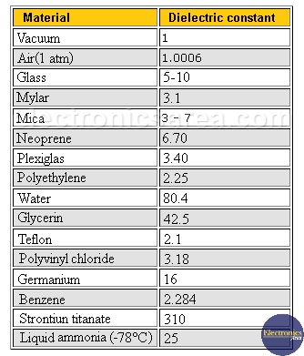 Table of dielectric constants