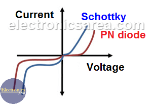 Differences of the Schottky diode curve and the common PN diode curve