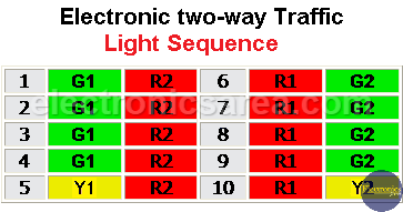 Electronic two-way Traffic Light Sequence