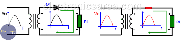Forward Biased Diode - The Half Wave Rectifier