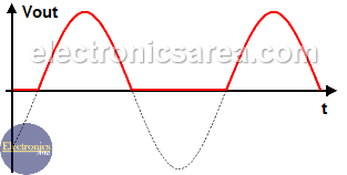 Half-wave Rectifier Output
