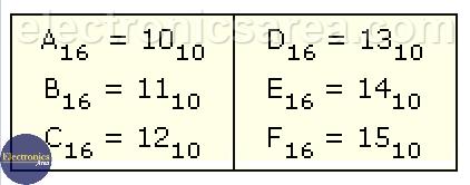 Hexadecimal - Decimal Table from 10 to 15 - Hexadecimal Numbering System