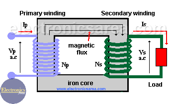 Ideal Transformer - Transformer Working Principle
