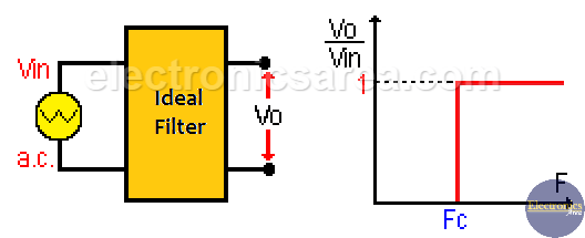 Ideal RC High Pass Filter