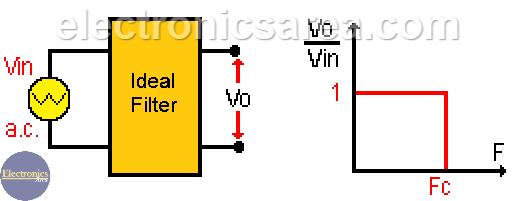 Ideal RC Low Pass Filter