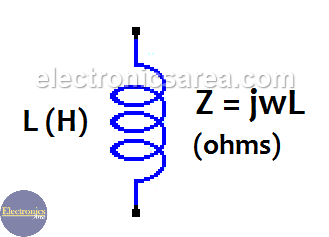 Impedance of Inductor - Inductive reactance - Inductance
