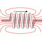 Inductance – Magnetic Field Lines & Counter Electromotive Force