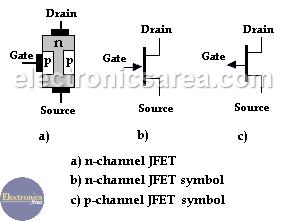 FET symbols - Fet characteristics