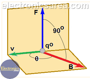 The Magnetic Field Vector