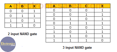 Nand Gate Truth Table - Nand gate using transistors