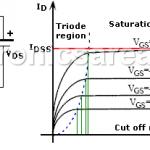FET Characteristics (N-channel JFET)