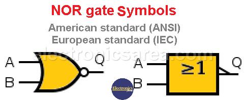 NOR gate symbols. American standard (ANSI) - European standard (IEC)