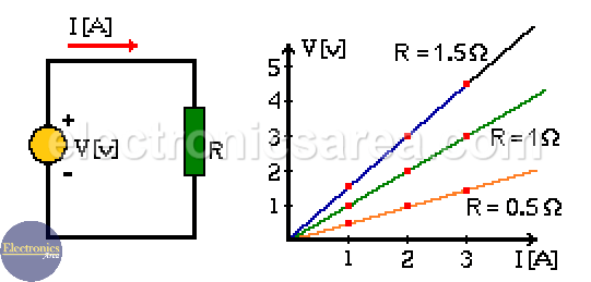 Ohm's Law for Different Resistors values