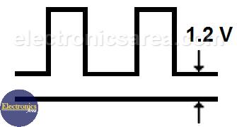 Output waveform of high current pulse generator