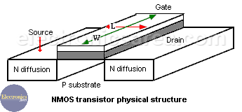 NMOS Transistor Physical Structure - MOSFET Transistors