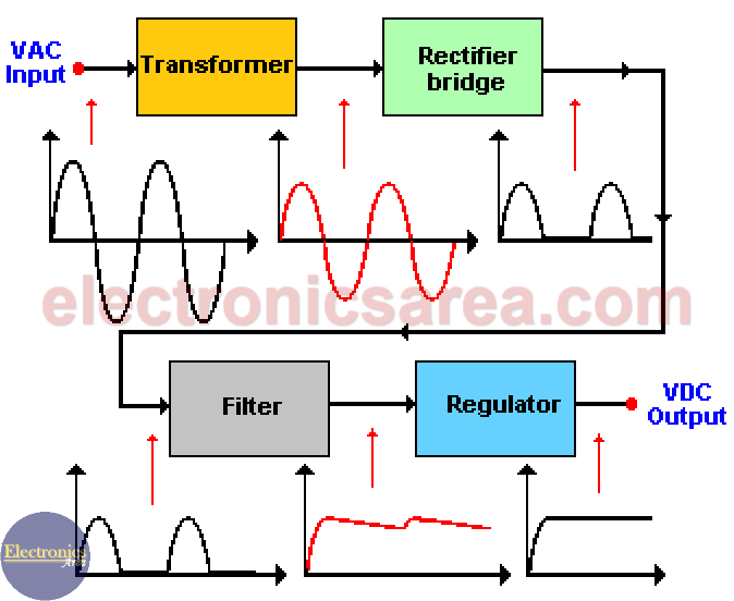 Basic Power Supply block Diagram (AC - DC convertion process ... on pcb schematic diagram, schematic wiring diagram, dc switching power supply, dc power supply filter, transmitter schematic diagram, soldering station schematic diagram, atx power supply wiring diagram, power supply block diagram, motor schematic diagram, smps schematic diagram, load cell schematic diagram, ac power supply diagram, switch schematic diagram, dc power supply equivalent circuit, ups schematic diagram, dc power supply symbol, timer schematic diagram, ac to ac transformer diagram, 5v power supply wiring diagram, voltage regulator schematic diagram,