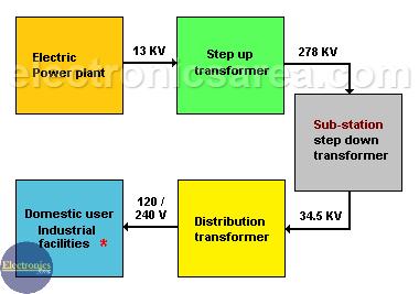 Power Transformer Distribution System - Power Transformer usage