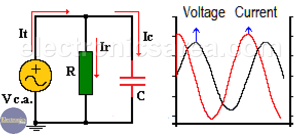 Voltage and Currents in a parallel RC circuit
