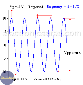 Properties of Alternating Current