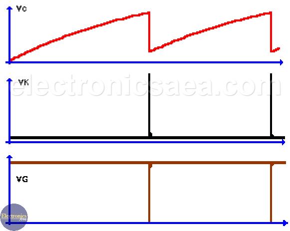 PUT Oscillator Waveforms