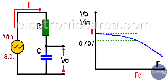 Real RC Low Pass Filter