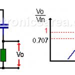 RC High Pass Filter (passive High Pass filter)