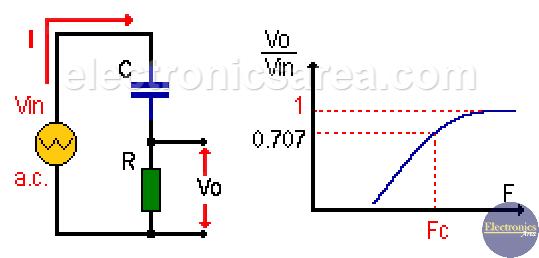 Real RC High Pass Filter