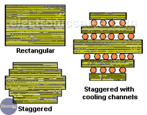 Transformer core types - Electric Power Transformer Structure - Rectangular, Staggered