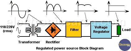 Regulated Power Supply Block Diagram - Voltage Regulators